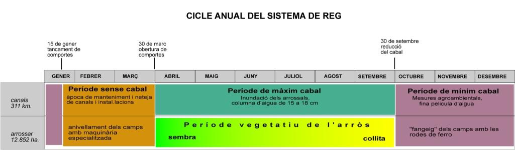 Comunitat General de Regants de la Dreta de l´Ebre : NOTÍCIES : Cicle anual del sistema de reg