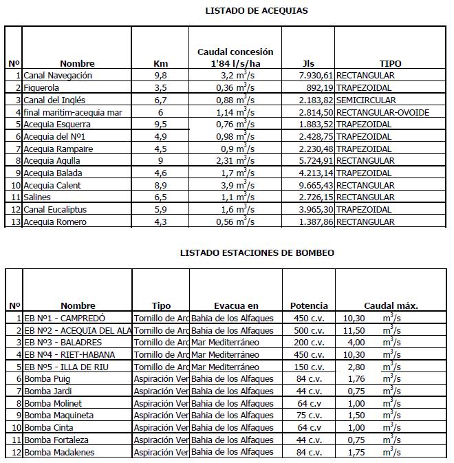 Comunidad General de Regantes de la Derecha del Ebro : OBJETO COMUNIDAD : Obras inventario